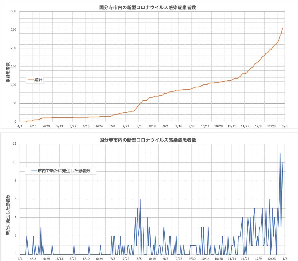 東京・国分寺市の新型コロナ感染者数のデータ