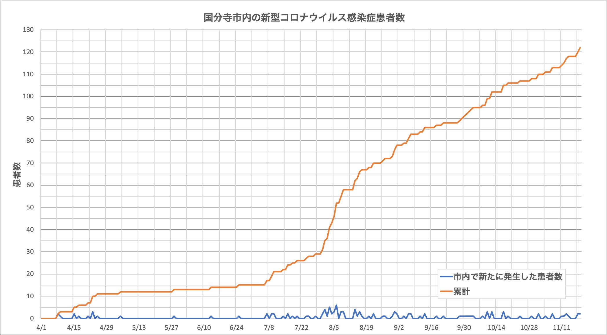 国分寺市内の新型コロナウイルス感染症患者数