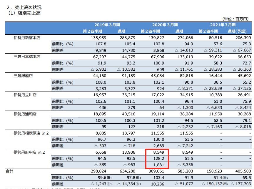 三越伊勢丹ホールディングス 決算情報 2020/11/11