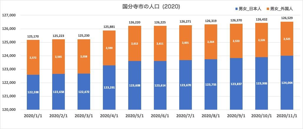 東京・国分寺市の人口推移 2020年1月〜11月