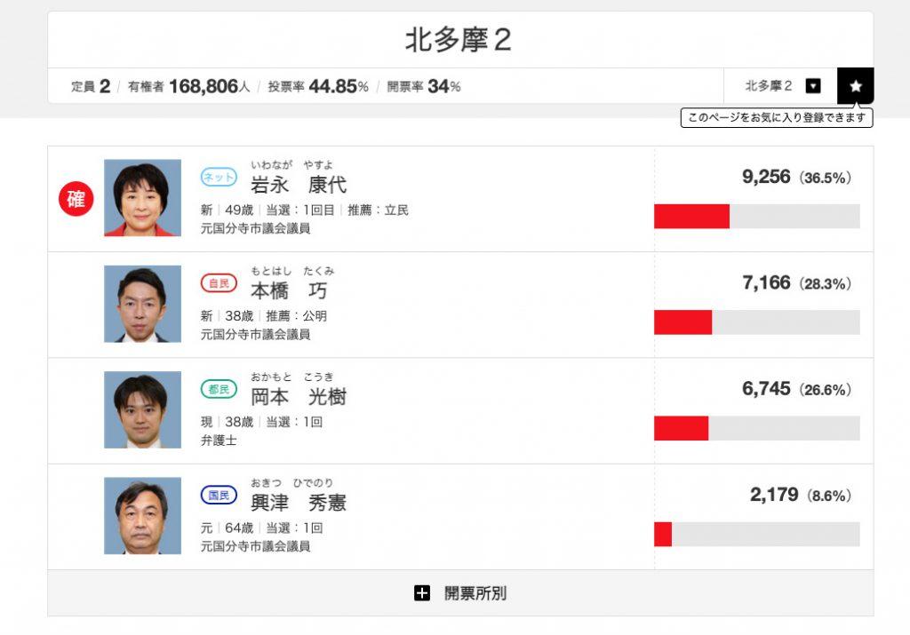 東京都議選2021 北多摩2 開票34%時点 (c) NHK