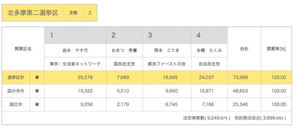 【東京都】都議選2021 開票結果 北多摩2