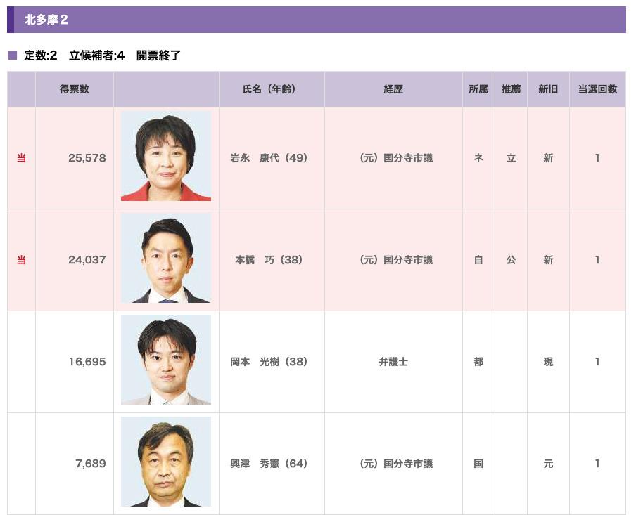 【東京新聞】都議選2021 開票結果 北多摩2